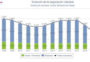La negociación colectiva colapsa: más de la mitad de los asalariados ya trabaja sin convenio